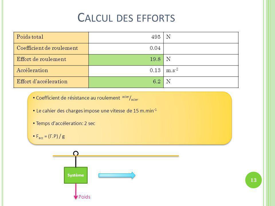 C ALCUL DES EFFORTS Coefficient de résistance au roulement acier / acier Le cahier des charges impose une vitesse de 15 m.min -1 Temps daccéleration: