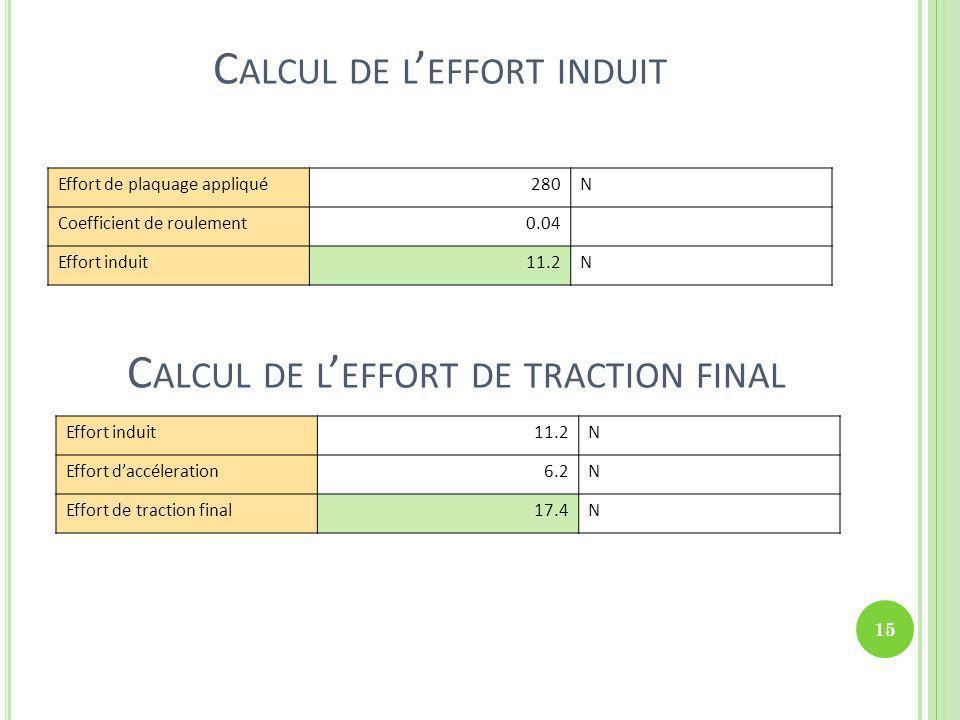 C ALCUL DE L EFFORT INDUIT Effort de plaquage appliqué280N Coefficient de roulement0.04 Effort induit11.2N C ALCUL DE L EFFORT DE TRACTION FINAL Effor