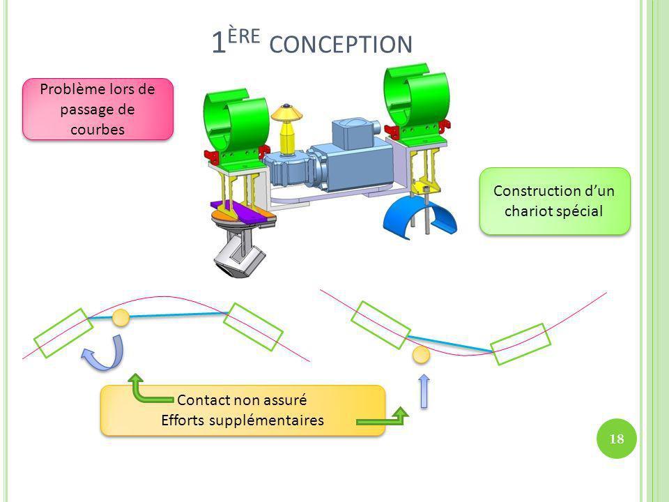 1 ÈRE CONCEPTION Problème lors de passage de courbes Construction dun chariot spécial Contact non assuré Efforts supplémentaires Contact non assuré Ef