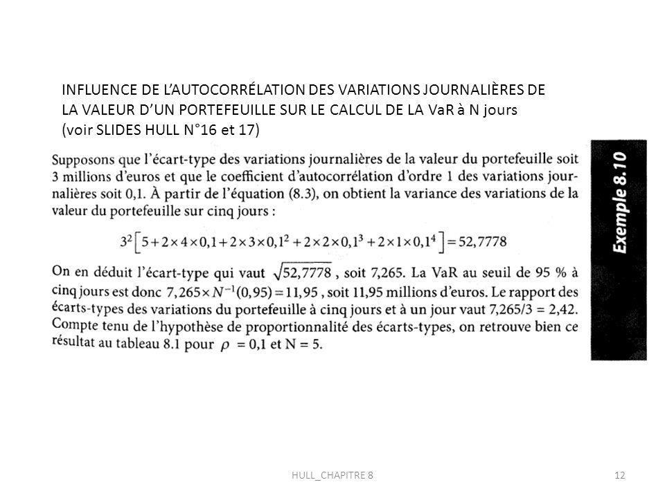 INFLUENCE DE LAUTOCORRÉLATION DES VARIATIONS JOURNALIÈRES DE LA VALEUR DUN PORTEFEUILLE SUR LE CALCUL DE LA VaR à N jours (voir SLIDES HULL N°16 et 17) 12HULL_CHAPITRE 8