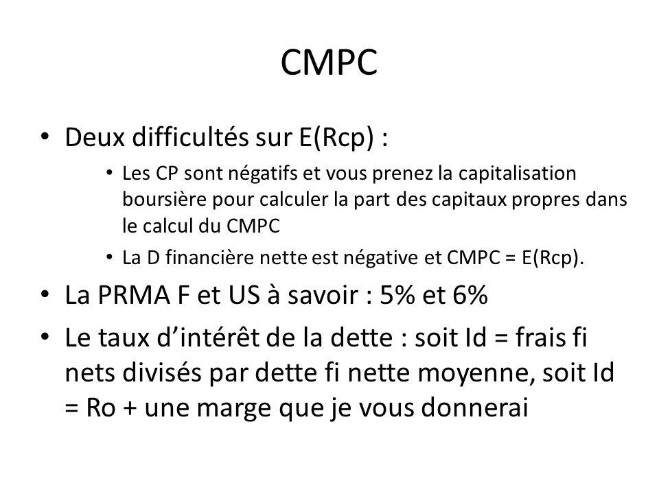 FCF Les difficultés sont relatives au : – BFR : calculer le BFR moyen par rapport au CA, par exemple (BFR1 + BFR2 + BFR3) / CA1 + CA2 + CA3) et appliquer le taux au CA de lannée courante pour calculer delta BFR = BFR recalculé multiplié par g – Investissements industriels : même calcul, avec invests / CA moyen appliqué au CA courant