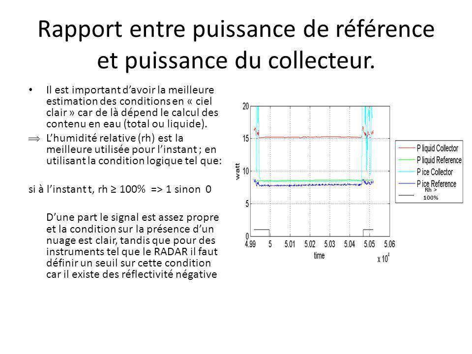 Rapport entre puissance de référence et puissance du collecteur. Il est important davoir la meilleure estimation des conditions en « ciel clair » car