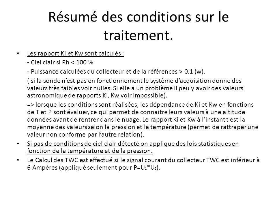 Résumé des conditions sur le traitement. Les rapport Ki et Kw sont calculés : - Ciel clair si Rh < 100 % - Puissance calculées du collecteur et de la