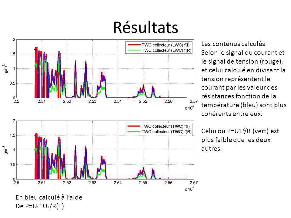 Résultats En bleu calculé à laide De P=U 1 *U 2 /R(T) Les contenus calculés Selon le signal du courant et le signal de tension (rouge), et celui calcu