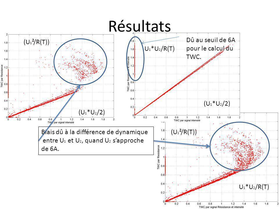 Résultats (U 1 *U 2 /2) (U 1 ²/R(T)) U 1 *U 2 /R(T) Biais dû à la différence de dynamique entre U 1 et U 2, quand U 2 sapproche de 6A. Dû au seuil de