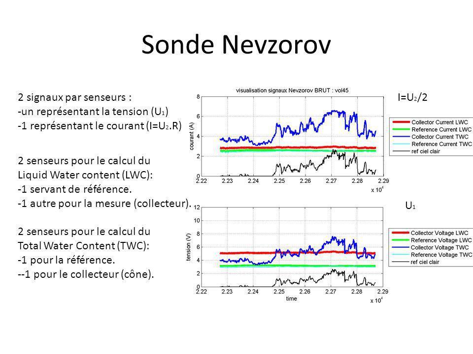 Sonde Nevzorov 2 signaux par senseurs : -un représentant la tension (U 1 ) -1 représentant le courant (I=U 2.R) 2 senseurs pour le calcul du Liquid Wa