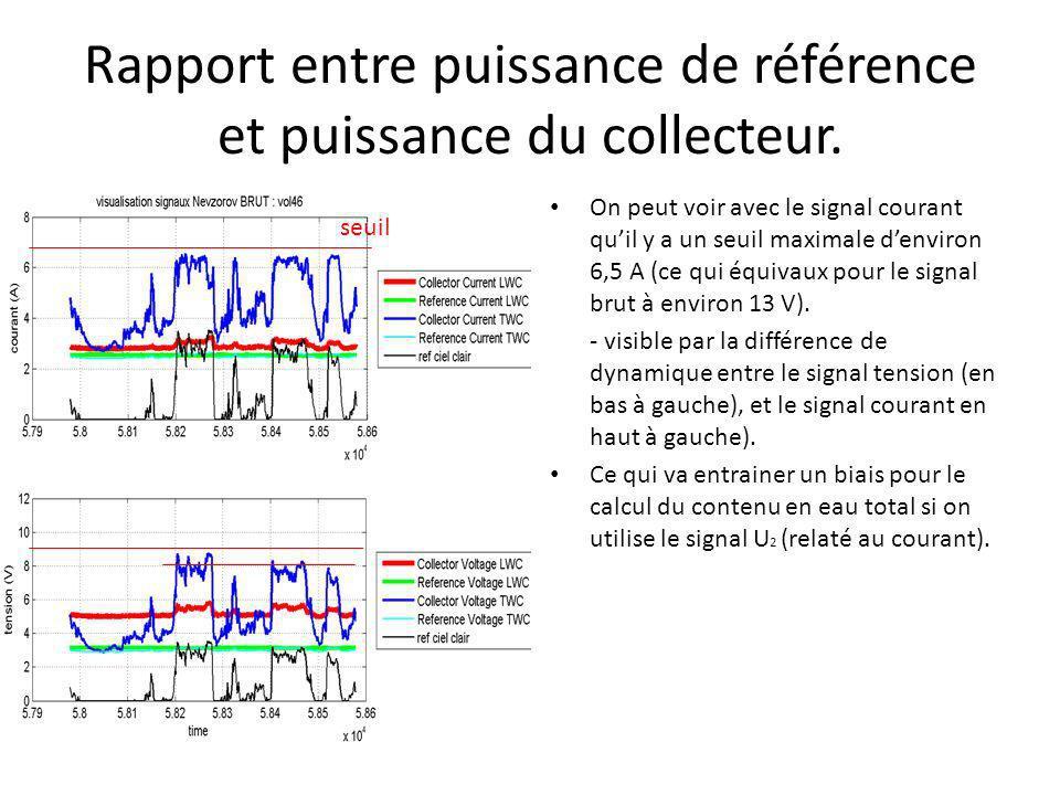 Rapport entre puissance de référence et puissance du collecteur. On peut voir avec le signal courant quil y a un seuil maximale denviron 6,5 A (ce qui