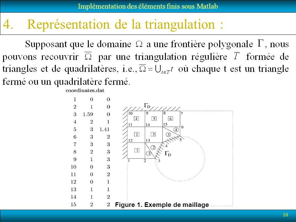 10 4.Représentation de la triangulation : Implémentation des éléments finis sous Matlab Figure 1. Exemple de maillage
