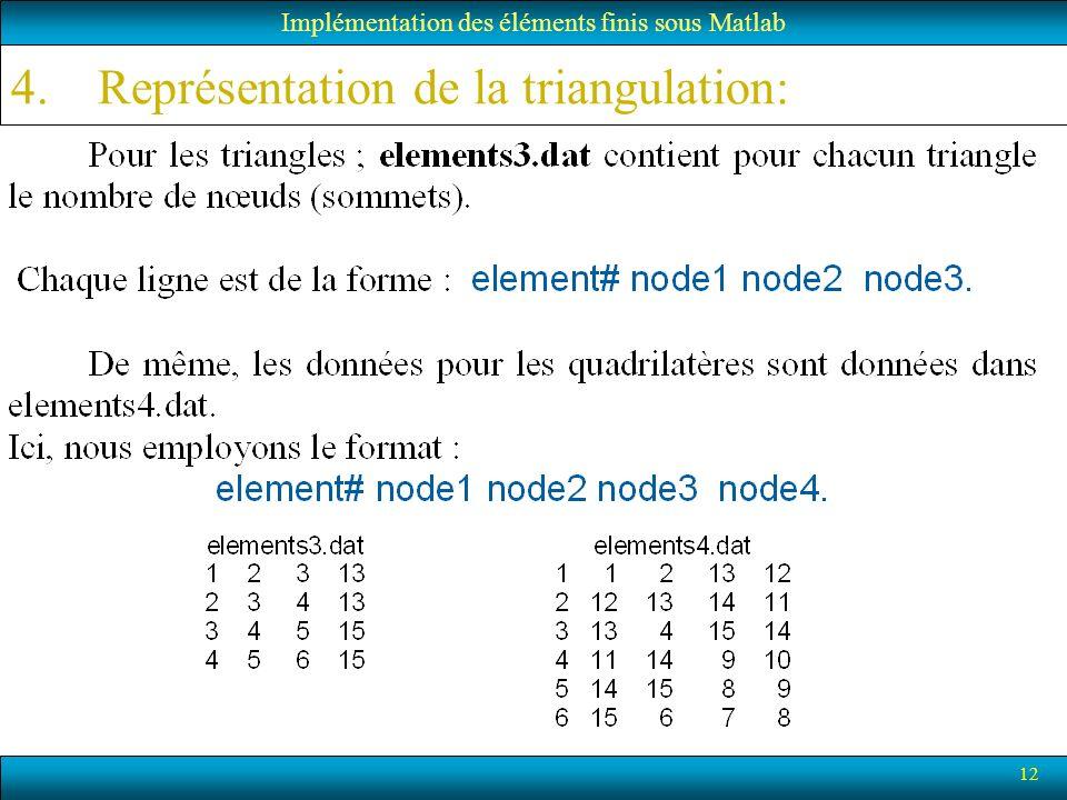 12 Implémentation des éléments finis sous Matlab 4.Représentation de la triangulation: