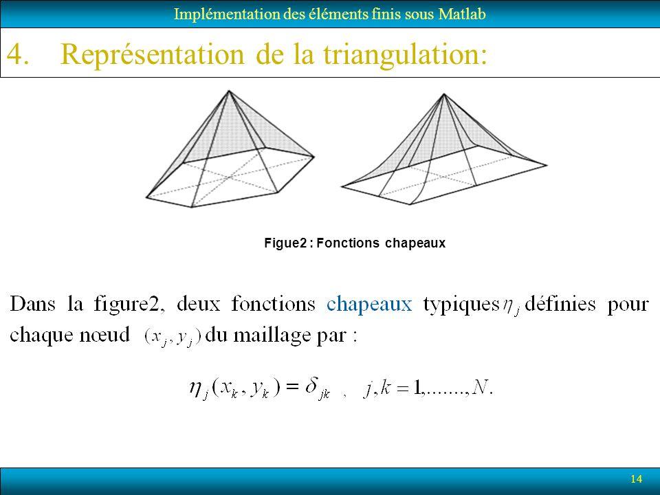 14 Implémentation des éléments finis sous Matlab Figue2 : Fonctions chapeaux 4.Représentation de la triangulation: