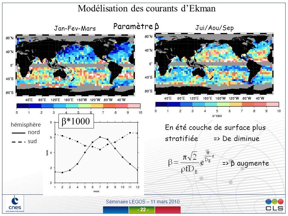 Séminaire LEGOS – 11 mars 2010 - 22 - Jan-Fev-Mars Jui/Aou/Sep Paramètre β En été couche de surface plus stratifiée => De diminue => β augmente β*1000