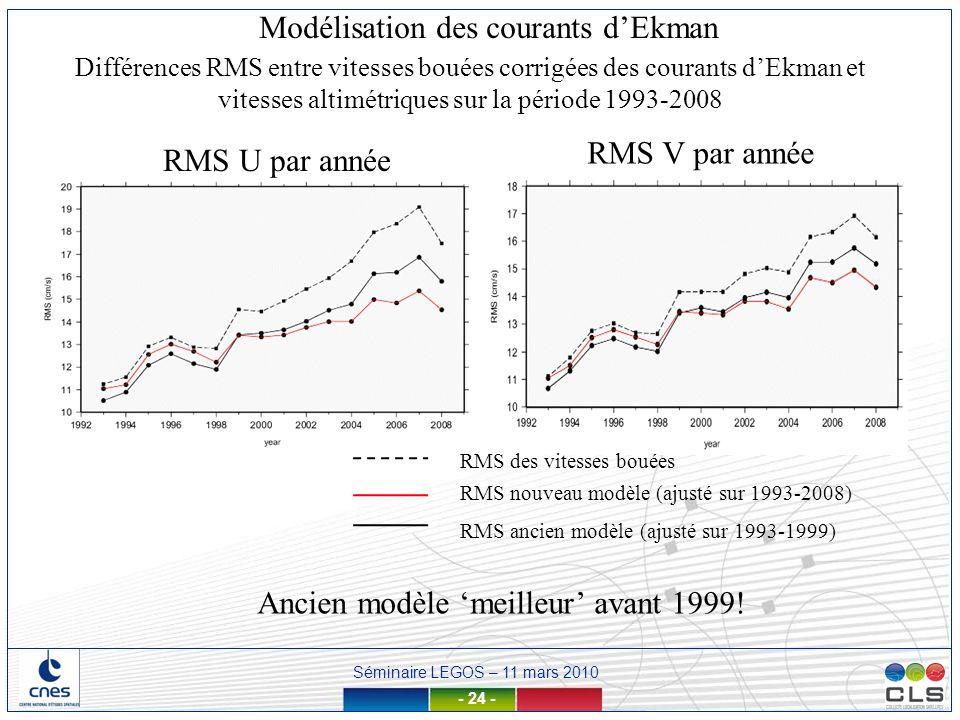 Séminaire LEGOS – 11 mars 2010 - 24 - RMS U par année RMS V par année RMS des vitesses bouées RMS nouveau modèle (ajusté sur 1993-2008) RMS ancien mod