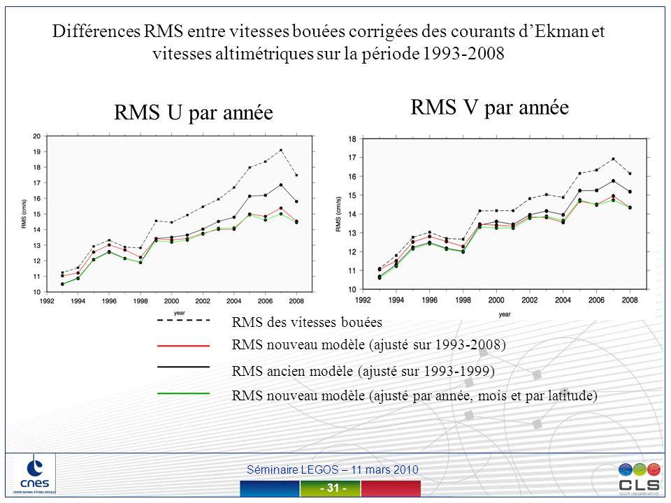 Séminaire LEGOS – 11 mars 2010 - 31 - RMS U par année RMS V par année RMS des vitesses bouées RMS nouveau modèle (ajusté sur 1993-2008) RMS ancien mod