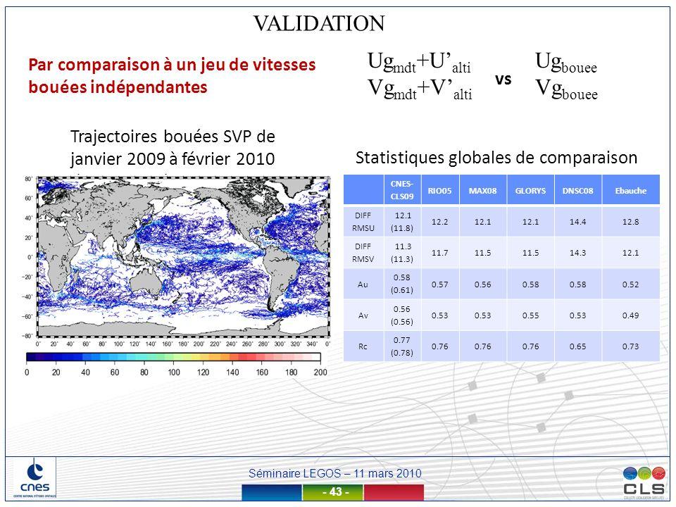 Séminaire LEGOS – 11 mars 2010 - 43 - VALIDATION Statistiques globales de comparaison vs Ug bouee Vg bouee Ug mdt +U alti Vg mdt +V alti Trajectoires