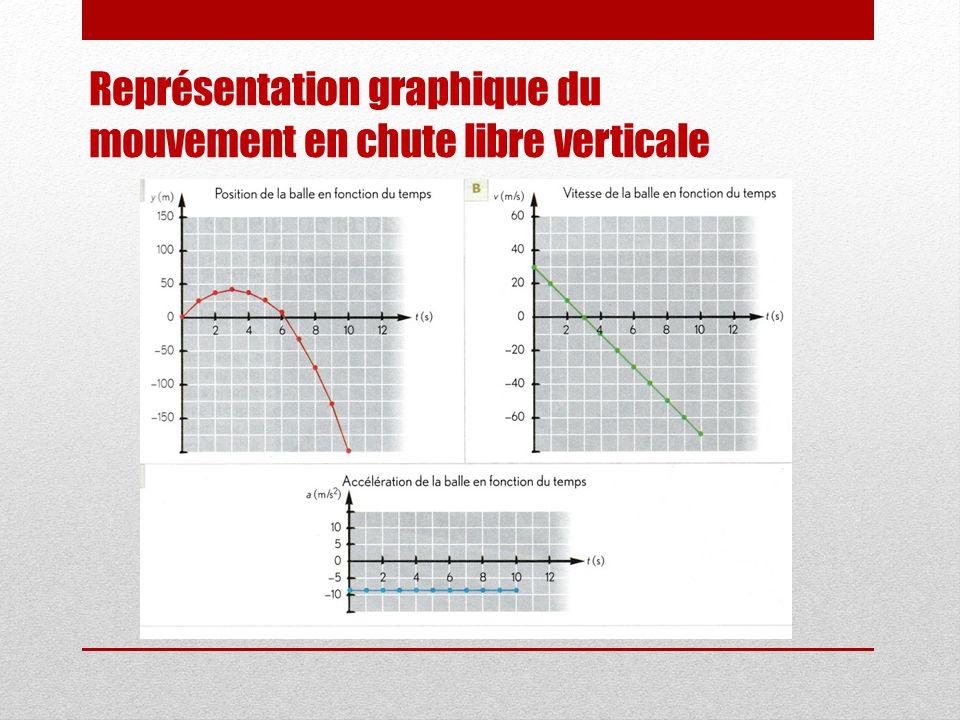 Représentation graphique du mouvement en chute libre verticale