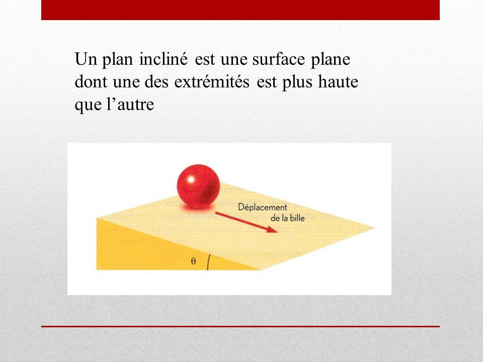 Un plan incliné est une surface plane dont une des extrémités est plus haute que lautre