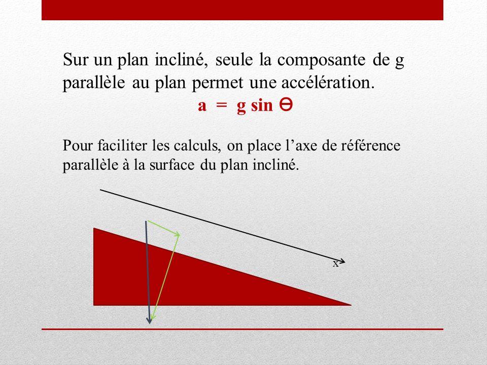 Sur un plan incliné, seule la composante de g parallèle au plan permet une accélération. a = g sin Pour faciliter les calculs, on place laxe de référe