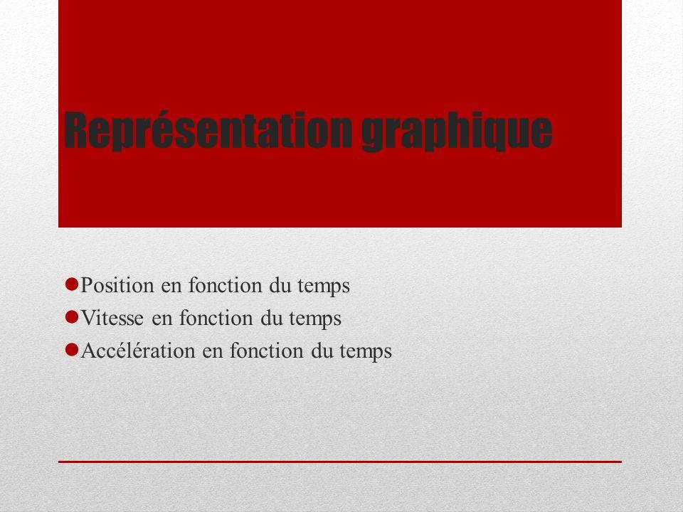 Représentation graphique Position en fonction du temps Vitesse en fonction du temps Accélération en fonction du temps