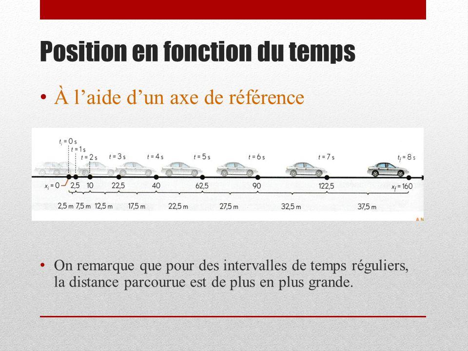Position en fonction du temps À laide dun axe de référence On remarque que pour des intervalles de temps réguliers, la distance parcourue est de plus