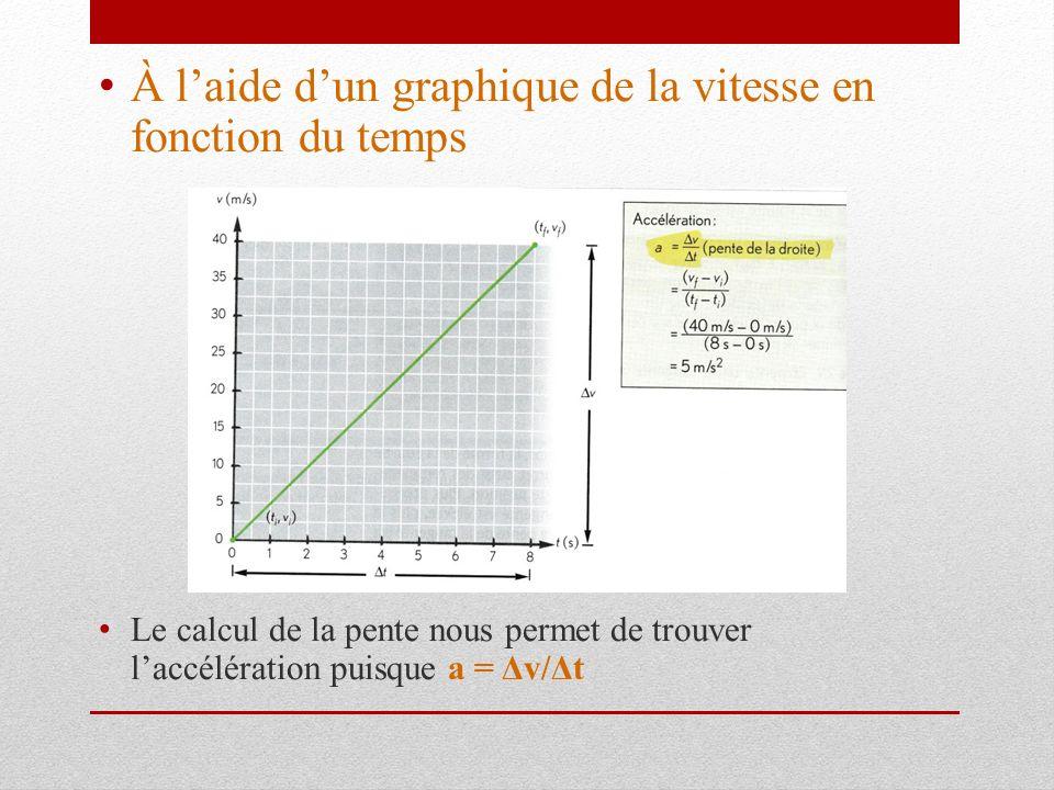 À laide dun graphique de la vitesse en fonction du temps Le calcul de la pente nous permet de trouver laccélération puisque a = Δv/Δt
