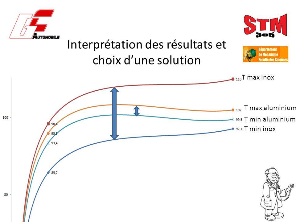 Interprétation des résultats et choix dune solution T max inox T min inox T max aluminium T min aluminium