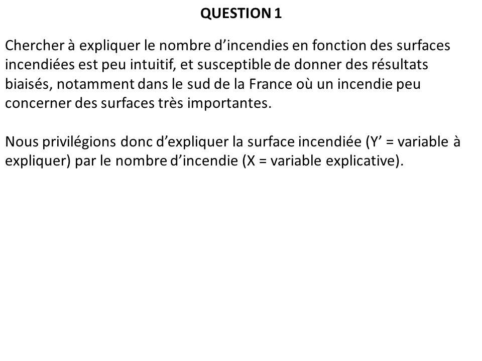 QUESTION 1 Chercher à expliquer le nombre dincendies en fonction des surfaces incendiées est peu intuitif, et susceptible de donner des résultats biaisés, notamment dans le sud de la France où un incendie peu concerner des surfaces très importantes.