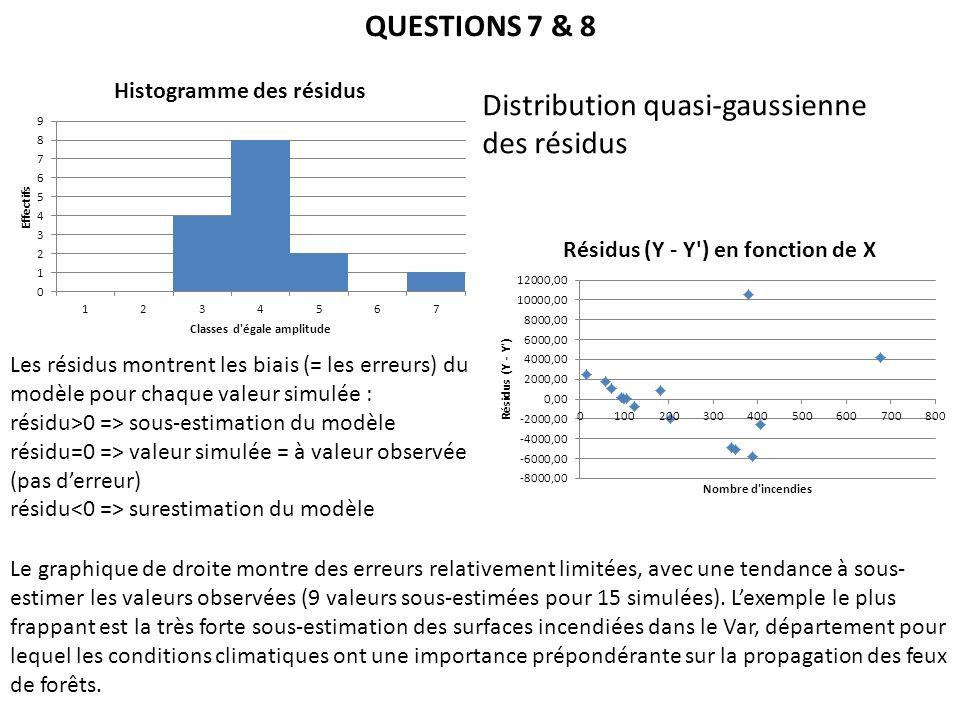 QUESTIONS 7 & 8 Distribution quasi-gaussienne des résidus Les résidus montrent les biais (= les erreurs) du modèle pour chaque valeur simulée : résidu>0 => sous-estimation du modèle résidu=0 => valeur simulée = à valeur observée (pas derreur) résidu surestimation du modèle Le graphique de droite montre des erreurs relativement limitées, avec une tendance à sous- estimer les valeurs observées (9 valeurs sous-estimées pour 15 simulées).