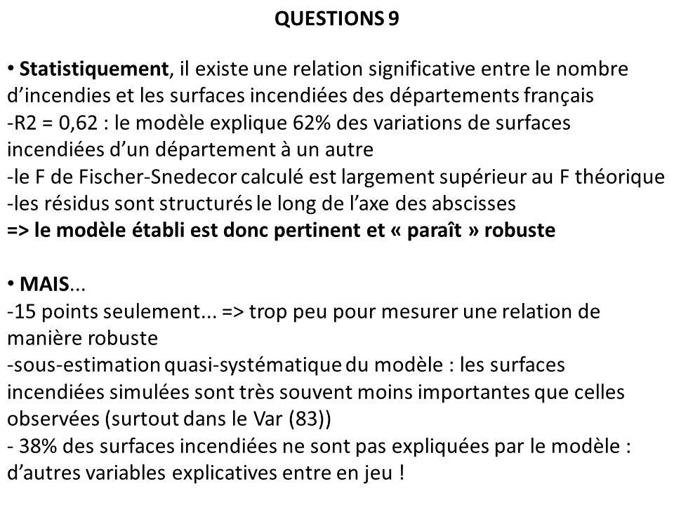 QUESTIONS 9 Statistiquement, il existe une relation significative entre le nombre dincendies et les surfaces incendiées des départements français -R2 = 0,62 : le modèle explique 62% des variations de surfaces incendiées dun département à un autre -le F de Fischer-Snedecor calculé est largement supérieur au F théorique -les résidus sont structurés le long de laxe des abscisses => le modèle établi est donc pertinent et « paraît » robuste MAIS...