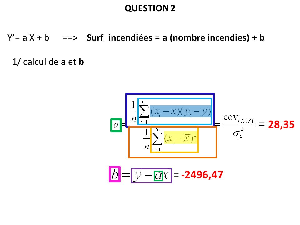 Y= a X + b ==> Surf_incendiées = a (nombre incendies) + b 1/ calcul de a et b = 28,35 = -2496,47 QUESTION 2