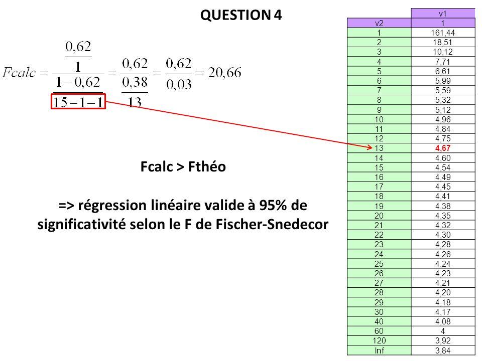 QUESTION 4 Fcalc > Fthéo => régression linéaire valide à 95% de significativité selon le F de Fischer-Snedecor v1 v21 1161,44 218,51 310,12 47,71 56,61 65,99 75,59 85,32 95,12 104,96 114,84 124,75 134,67 144,60 154,54 164,49 174,45 184,41 194,38 204,35 214,32 224,30 234,28 244,26 254,24 264,23 274,21 284,20 294,18 304,17 404,08 604 1203,92 Inf3,84