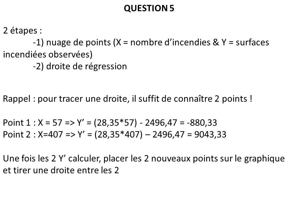 QUESTION 5 2 étapes : -1) nuage de points (X = nombre dincendies & Y = surfaces incendiées observées) -2) droite de régression Rappel : pour tracer une droite, il suffit de connaître 2 points .