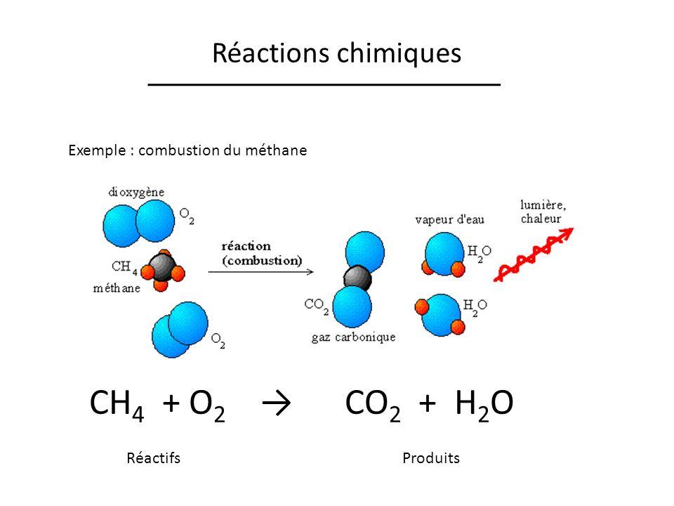 Réactions chimiques Exemple : combustion du méthane CH 4 + O 2 CO 2 + H 2 O RéactifsProduits