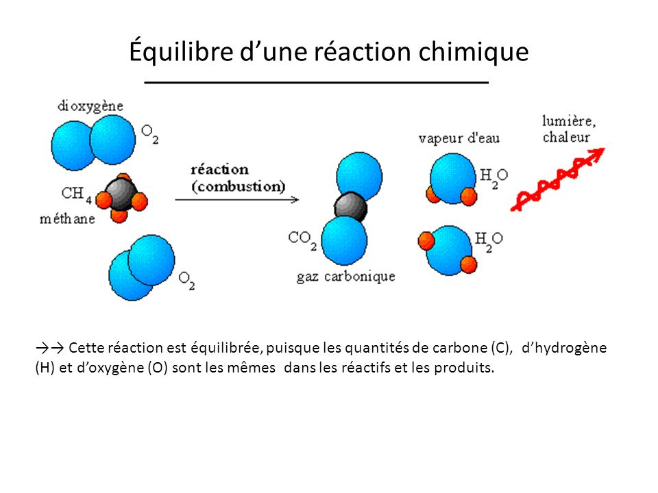 Équilibre dune réaction chimique CH 4 + 2O 2 CO 2 + 2H 2 O RéactifsProduits C : 1 H : 4 O : 4 Cette réaction est équilibrée, puisque les quantités de carbone (C), dhydrogène (H) et doxygène (O) sont les mêmes dans les réactifs et les produits.