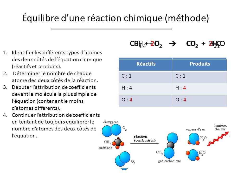 Équilibre dune réaction chimique (méthode) 1.Identifier les différents types datomes des deux côtés de léquation chimique (réactifs et produits).