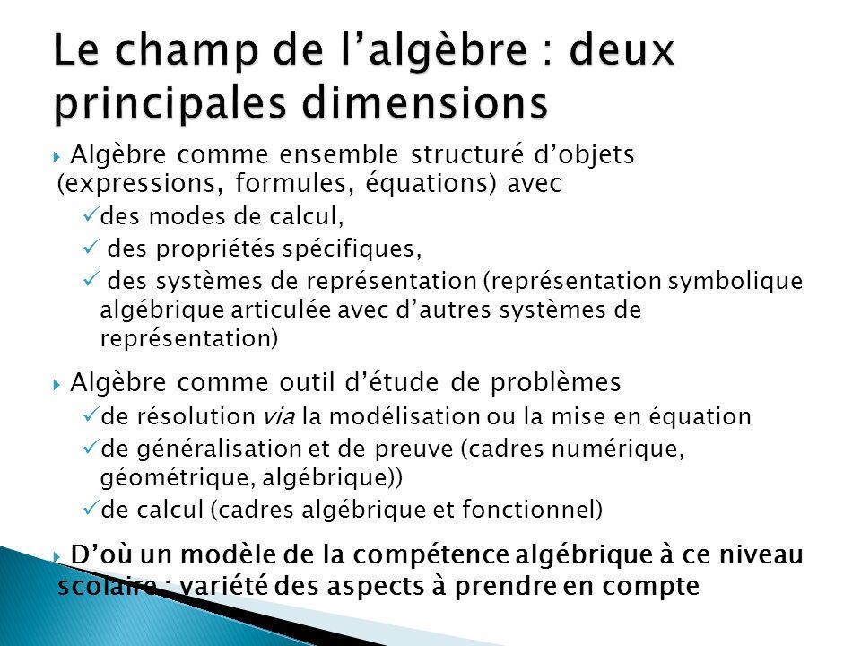 Algèbre comme ensemble structuré dobjets (expressions, formules, équations) avec des modes de calcul, des propriétés spécifiques, des systèmes de représentation (représentation symbolique algébrique articulée avec dautres systèmes de représentation) Algèbre comme outil détude de problèmes de résolution via la modélisation ou la mise en équation de généralisation et de preuve (cadres numérique, géométrique, algébrique)) de calcul (cadres algébrique et fonctionnel) Doù un modèle de la compétence algébrique à ce niveau scolaire : variété des aspects à prendre en compte