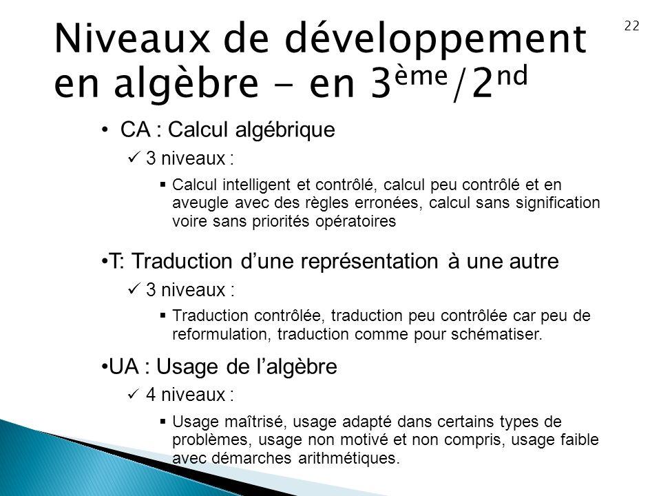 22 Niveaux de développement en algèbre - en 3 ème /2 nd CA : Calcul algébrique 3 niveaux : Calcul intelligent et contrôlé, calcul peu contrôlé et en a