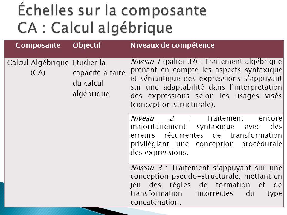 ComposanteObjectifNiveaux de compétence Calcul Algébrique (CA) Etudier la capacité à faire du calcul algébrique Niveau 1 (palier 3?) : Traitement algé