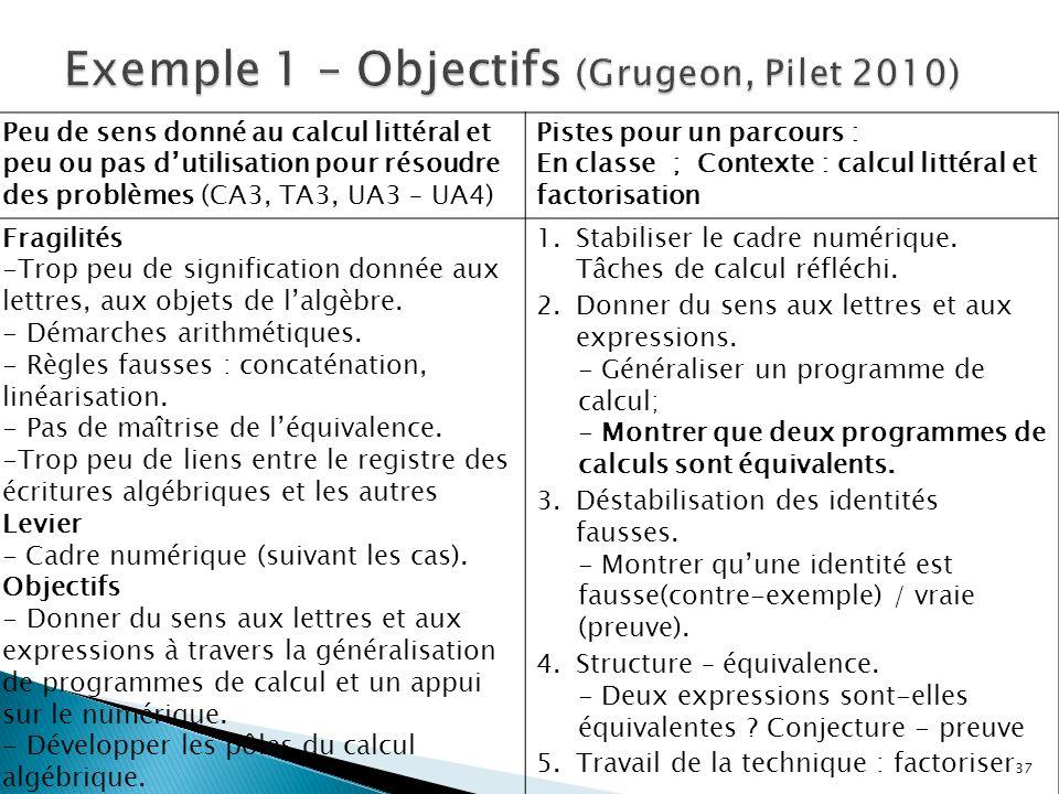 Peu de sens donné au calcul littéral et peu ou pas dutilisation pour résoudre des problèmes (CA3, TA3, UA3 – UA4) Pistes pour un parcours : En classe