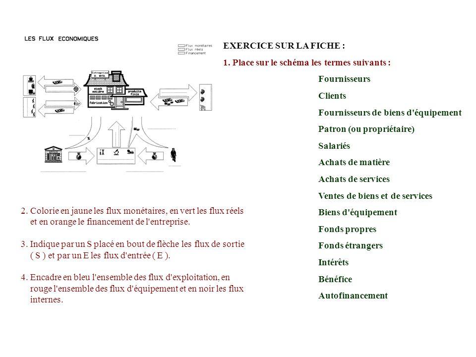EXERCICE SUR LA FICHE : 1. Place sur le schéma les termes suivants : Fournisseurs Clients Fournisseurs de biens d'équipement Patron (ou propriétaire)
