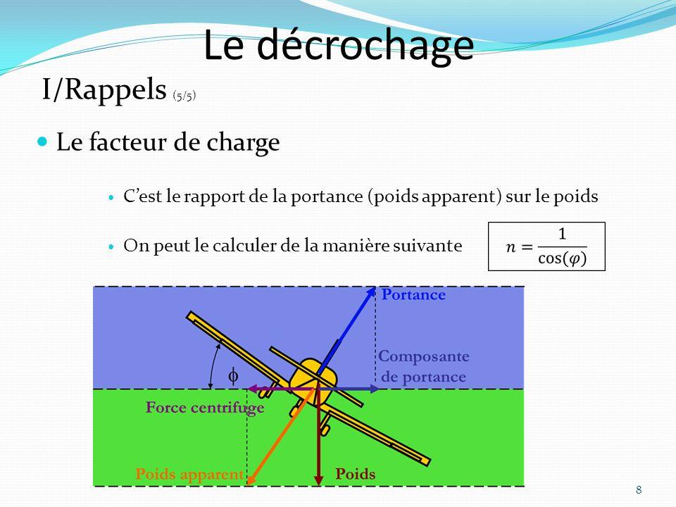 Le décrochage Le facteur de charge Cest le rapport de la portance (poids apparent) sur le poids On peut le calculer de la manière suivante 8 I/Rappels (5/5)