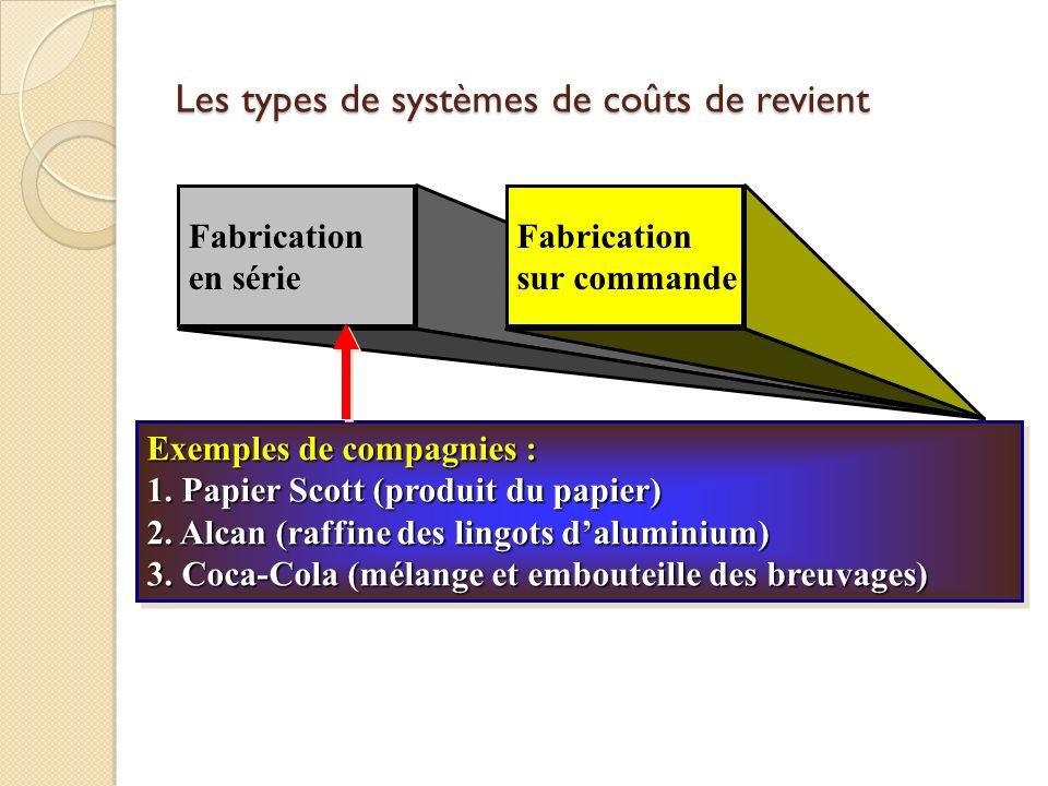 Fabrication en série Fabrication sur commande Exemples de compagnies : 1. Papier Scott (produit du papier) 2. Alcan (raffine des lingots daluminium) 3