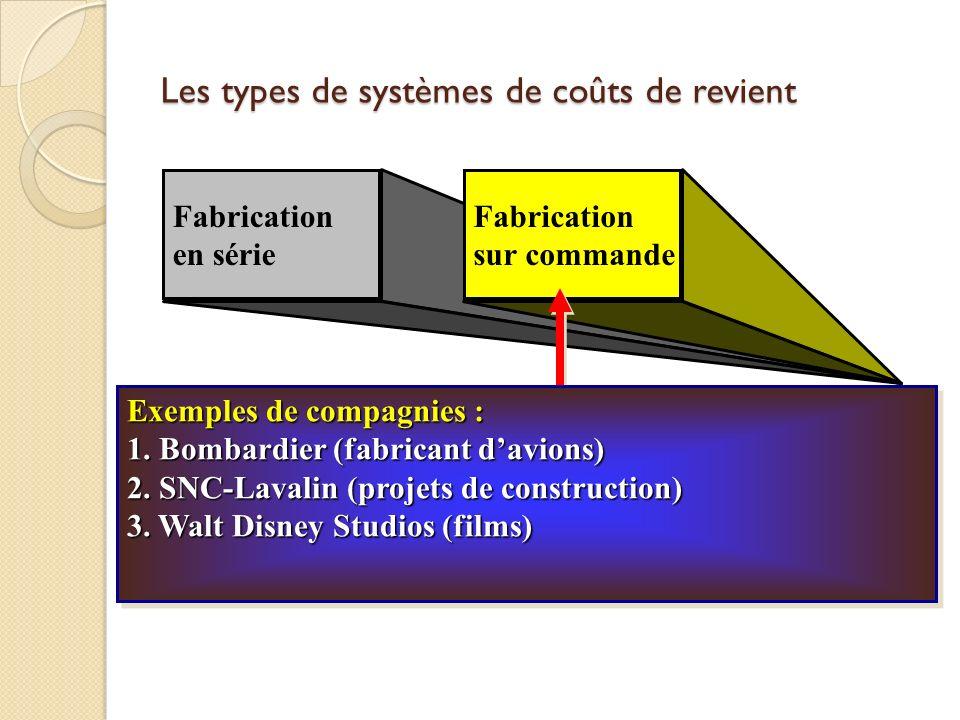 Fabrication en série Fabrication sur commande Exemples de compagnies : 1. Bombardier (fabricant davions) 2. SNC-Lavalin (projets de construction) 3. W