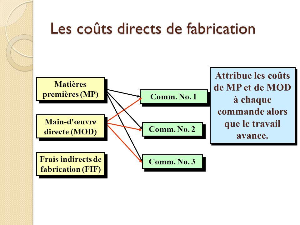 Frais indirects de fabrication (FIF) Comm. No. 1 Comm. No. 2 Comm. No. 3 Attribue les coûts de MP et de MOD à chaque commande alors que le travail ava