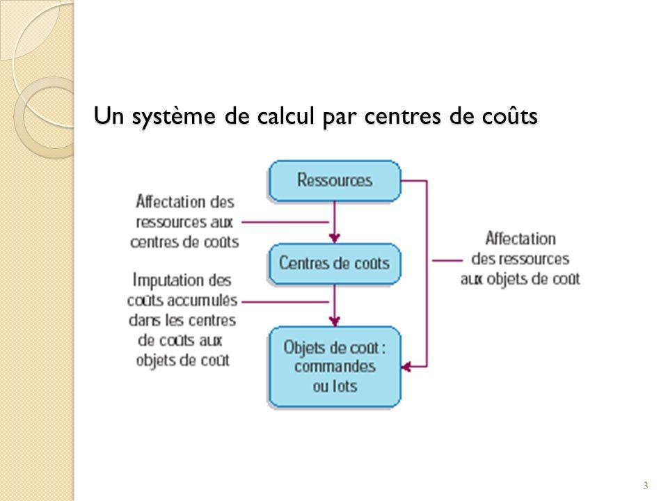 Modélisation entre les ressources et les objets de coûts 4