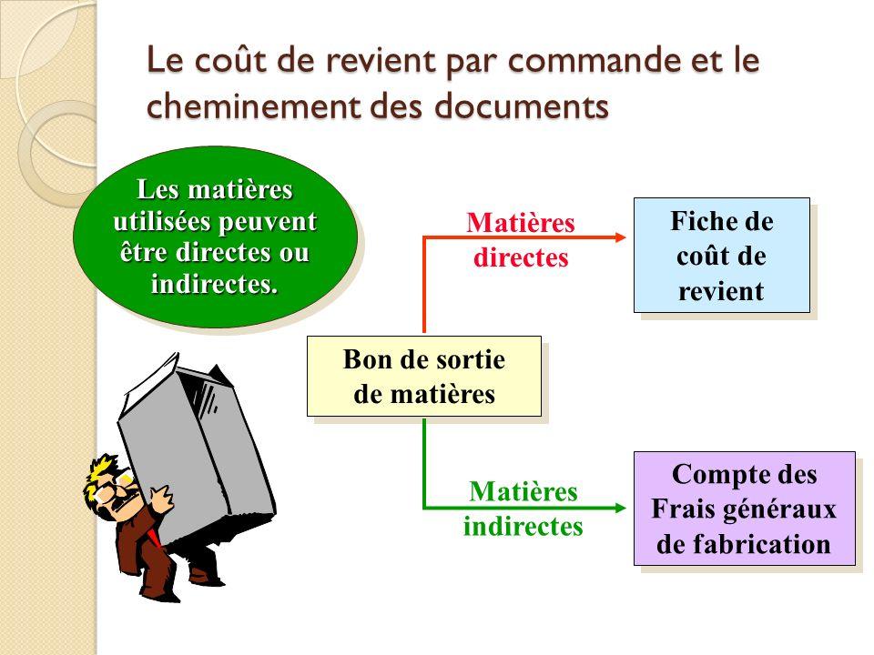 Le coût de revient par commande et le cheminement des documents Fiche de coût de revient Bon de sortie de matières Compte des Frais généraux de fabric