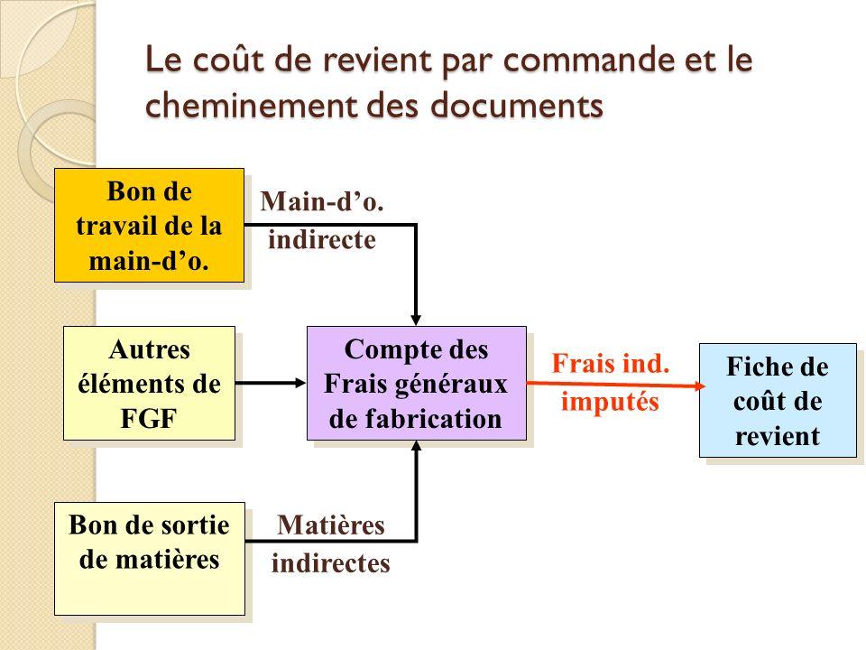 Le coût de revient par commande et le cheminement des documents Compte des Frais généraux de fabrication Autres éléments de FGF Fiche de coût de revie
