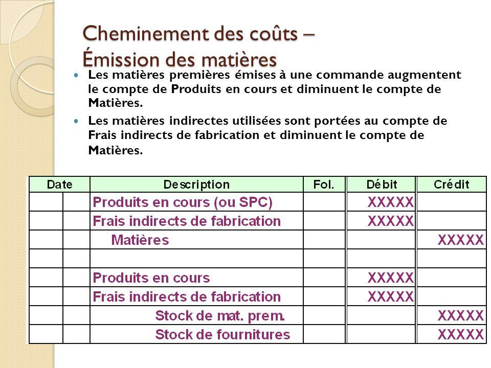 Cheminement des coûts – Émission des matières Les matières premières émises à une commande augmentent le compte de Produits en cours et diminuent le c