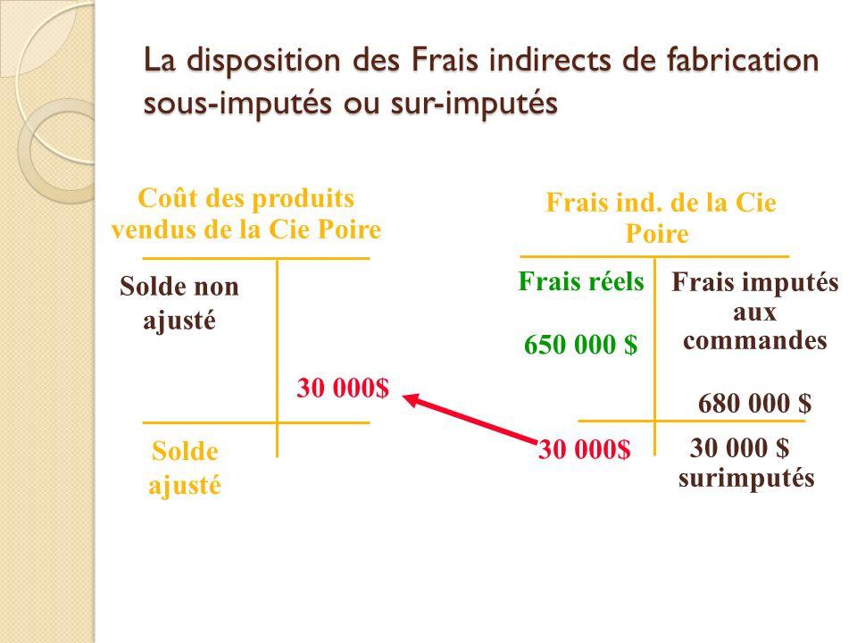 La disposition des Frais indirects de fabrication sous-imputés ou sur-imputés Frais ind. de la Cie Poire Frais réels 650 000 $ 30 000 $ surimputés Coû