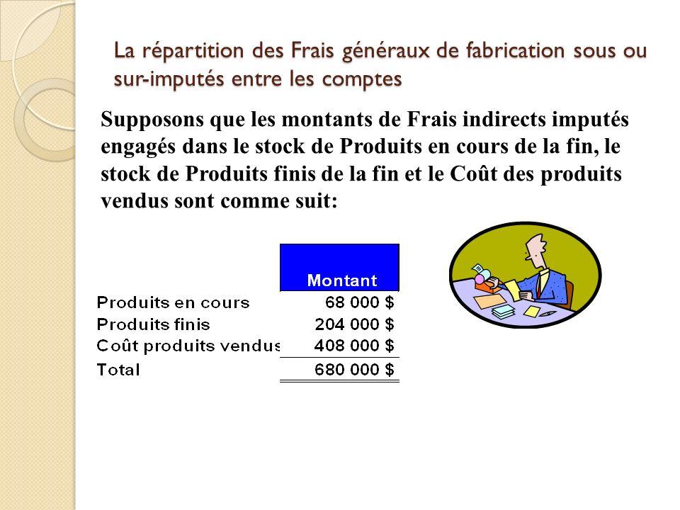La répartition des Frais généraux de fabrication sous ou sur-imputés entre les comptes Supposons que les montants de Frais indirects imputés engagés d