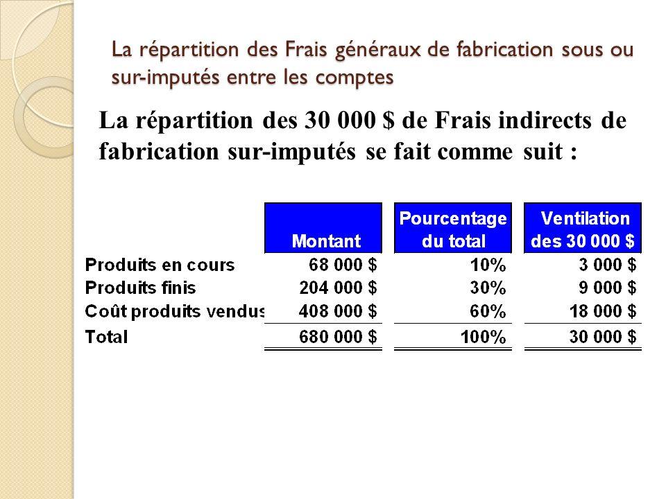 La répartition des Frais généraux de fabrication sous ou sur-imputés entre les comptes La répartition des 30 000 $ de Frais indirects de fabrication s
